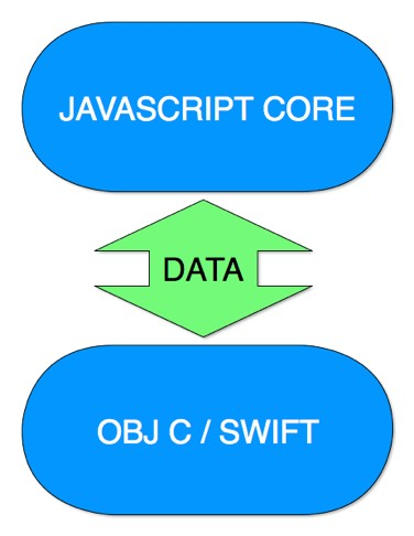Making Apple TV Apps, Part 13: Bridging TVJS and Native Code